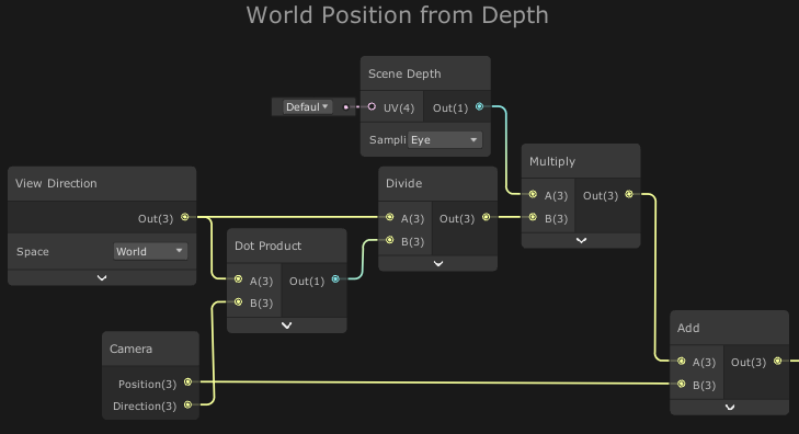 Screenshot of Unity's shader graph reconstructing world position from scene depth.