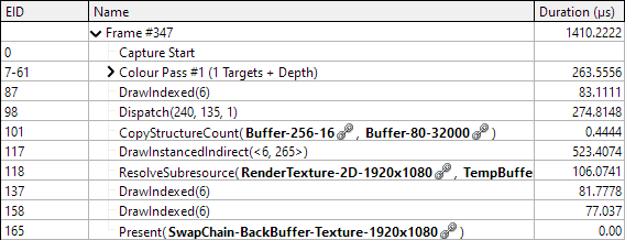 Screenshot of timing analysis from the RenderDoc utility. Both DrawInstancedDirect and Dispatch have reduced time cost.